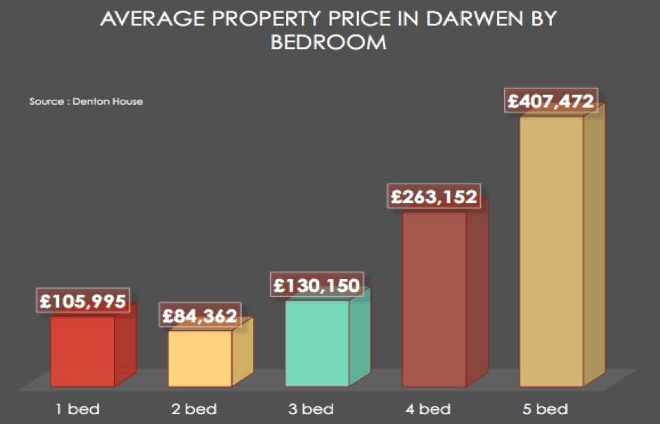 Darwen, Property Expert, Paul Ainsworth Lord, Estate Agents, Ainsworth Lord Estates,