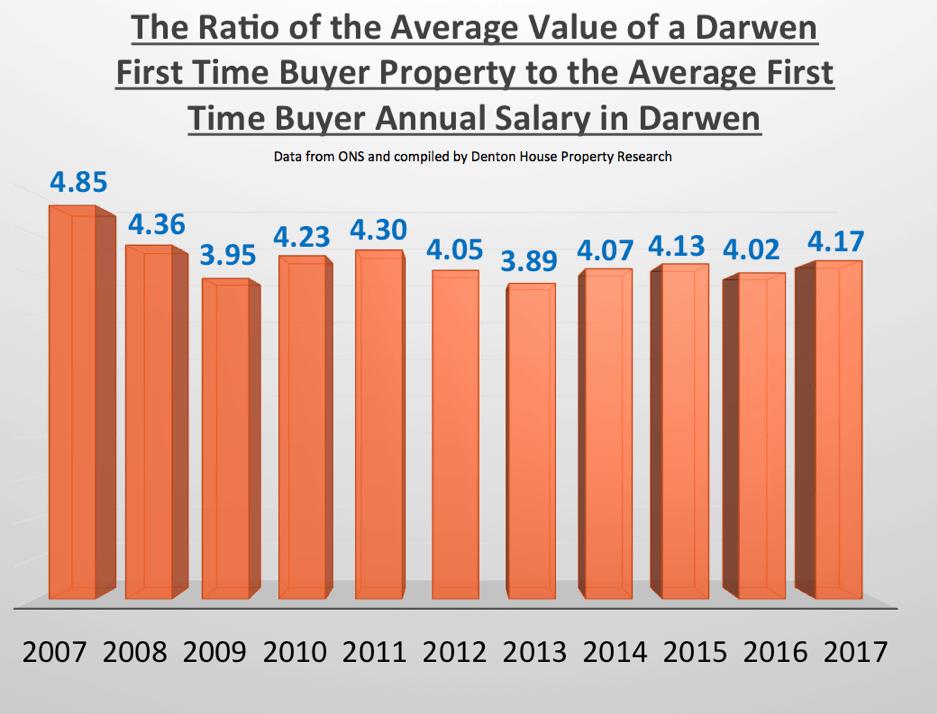 Darwen Property Blog, Darwen, Property Expert, Paul Ainsworth Lord, Estate Agents, Ainsworth Lord Estates,